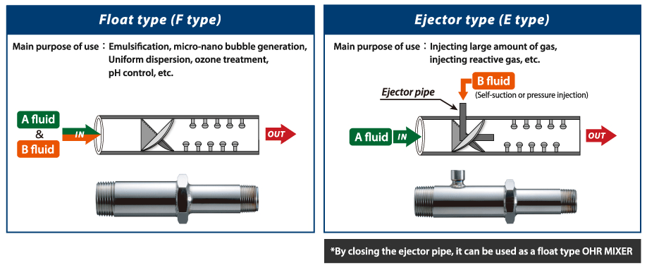 Float type (F type) or Ejector type (E type)